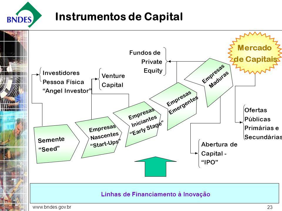 www.bndes.gov.br 23 Ofertas Públicas Primárias e Secundárias Fundos de Private Equity Venture Capital Empresas Nascentes Start-Ups Semente Seed Mercad