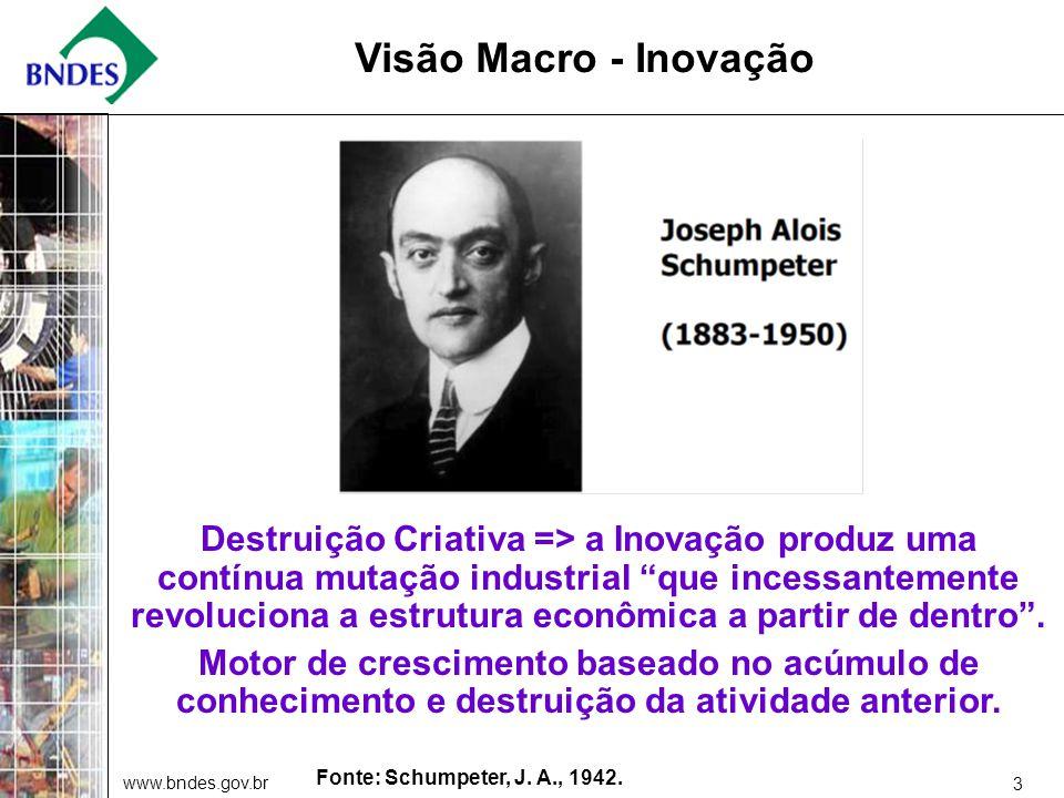 www.bndes.gov.br 3 Visão Macro - Inovação Destruição Criativa => a Inovação produz uma contínua mutação industrial que incessantemente revoluciona a estrutura econômica a partir de dentro.
