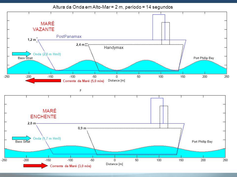 1,2 m 2,8 m 2,4 m 0,9 m Corrente da Maré (5,0 nós) Onda (2,8 m Hm0) Corrente da Maré (3,0 nós) Onda (1,7 m Hm0) Altura da Onda em Alto-Mar = 2 m, perí