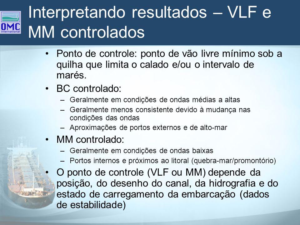 Interpretando resultados – VLF e MM controlados Ponto de controle: ponto de vão livre mínimo sob a quilha que limita o calado e/ou o intervalo de maré