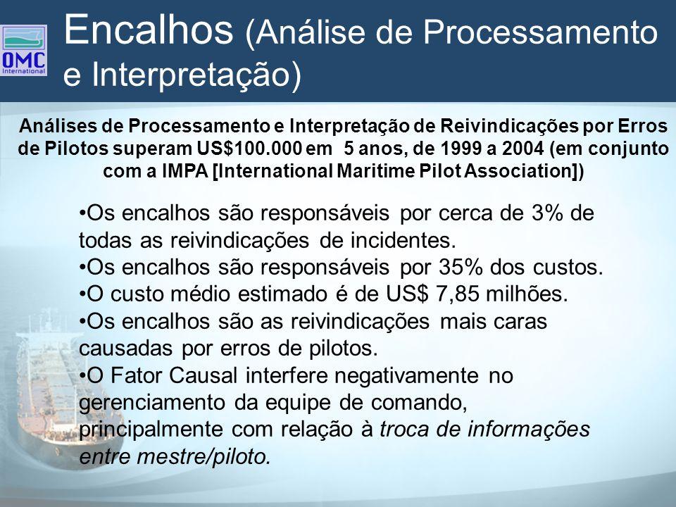 Encalhos (Análise de Processamento e Interpretação) Os encalhos são responsáveis por cerca de 3% de todas as reivindicações de incidentes. Os encalhos