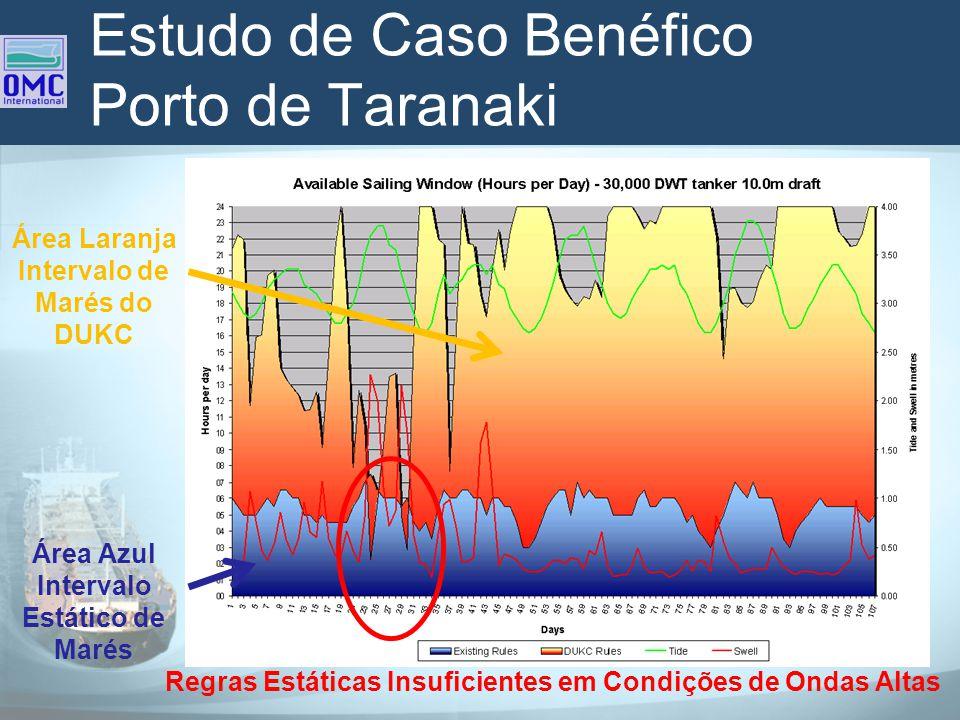 Estudo de Caso Benéfico Porto de Taranaki Área Azul Intervalo Estático de Marés Área Laranja Intervalo de Marés do DUKC Regras Estáticas Insuficientes