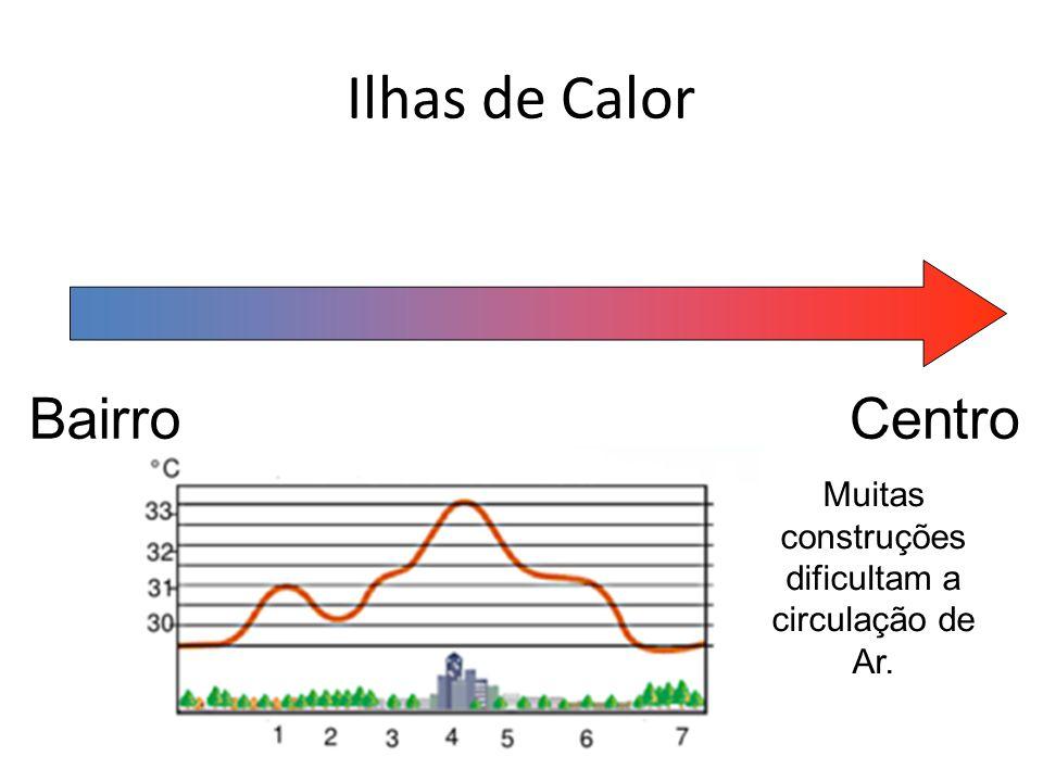 Ilhas de Calor BairroCentro Muitas construções dificultam a circulação de Ar.