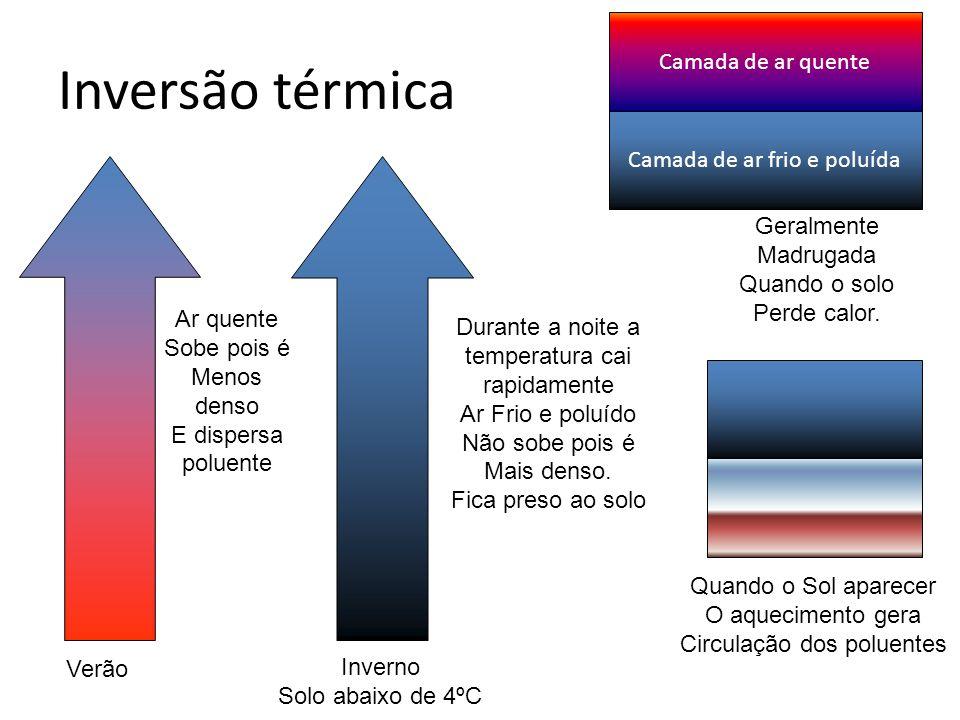 Inversão térmica Ar quente Sobe pois é Menos denso E dispersa poluente Verão Inverno Solo abaixo de 4ºC Durante a noite a temperatura cai rapidamente