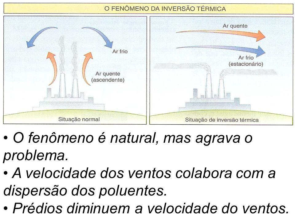 O fenômeno é natural, mas agrava o problema. A velocidade dos ventos colabora com a dispersão dos poluentes. Prédios diminuem a velocidade do ventos.