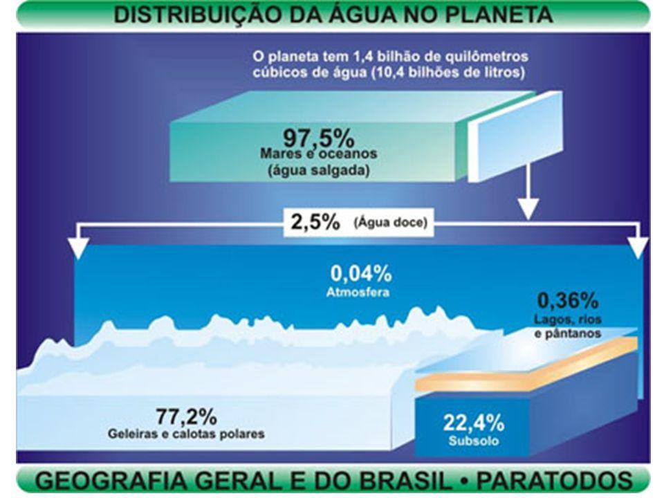 Aquífero Guarani Um dos maiores do mundo.