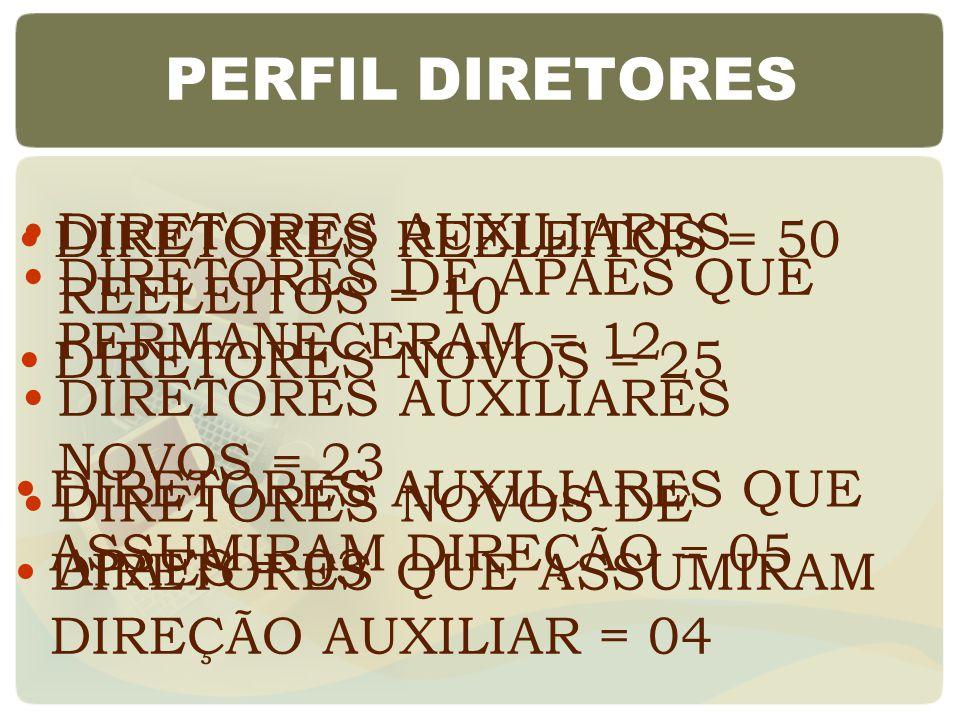 PERFIL DIRETORES DIRETORES REELEITOS = 50 DIRETORES NOVOS = 25 DIRETORES AUXILIARES QUE ASSUMIRAM DIREÇÃO = 05 DIRETORES AUXILIARES REELEITOS = 10 DIRETORES AUXILIARES NOVOS = 23 DIRETORES QUE ASSUMIRAM DIREÇÃO AUXILIAR = 04 DIRETORES NOVOS DE APAES = 03 DIRETORES DE APAES QUE PERMANECERAM = 12