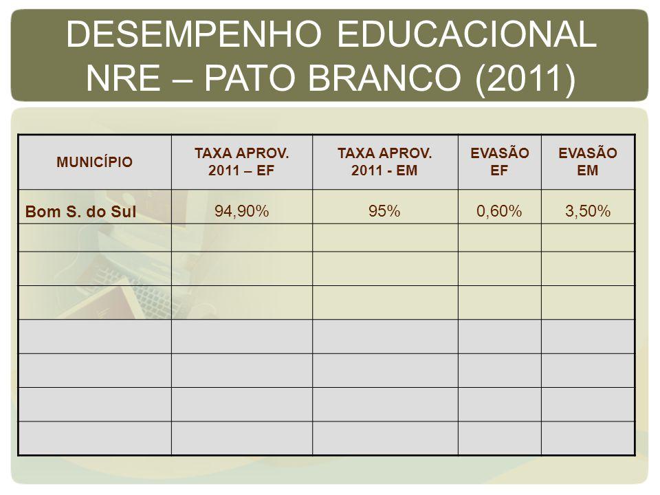 MUNICÍPIO TAXA APROV. 2011 – EF TAXA APROV. 2011 - EM EVASÃO EF EVASÃO EM Bom S. do Sul94,90%95%0,60%3,50% DESEMPENHO EDUCACIONAL NRE – PATO BRANCO (2