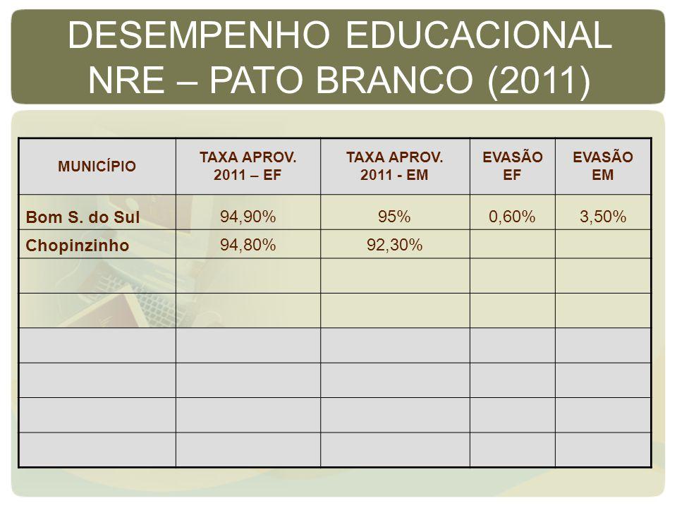 MUNICÍPIO TAXA APROV. 2011 – EF TAXA APROV. 2011 - EM EVASÃO EF EVASÃO EM Bom S. do Sul94,90%95%0,60%3,50% Chopinzinho94,80%92,30% DESEMPENHO EDUCACIO