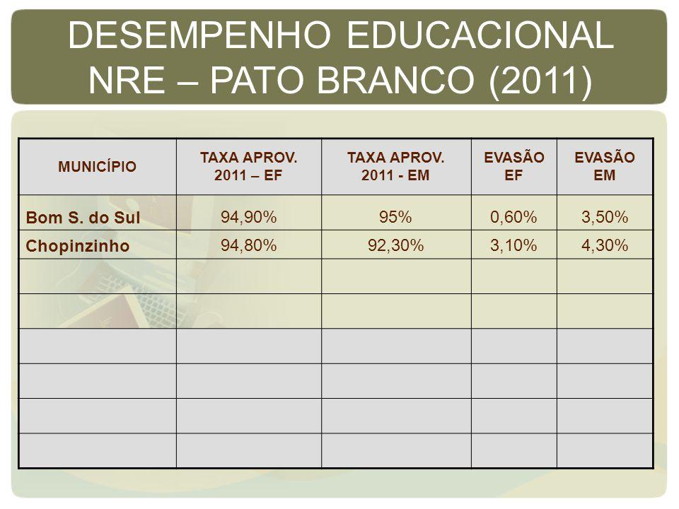 MUNICÍPIO TAXA APROV. 2011 – EF TAXA APROV. 2011 - EM EVASÃO EF EVASÃO EM Bom S. do Sul94,90%95%0,60%3,50% Chopinzinho94,80%92,30%3,10%4,30% DESEMPENH