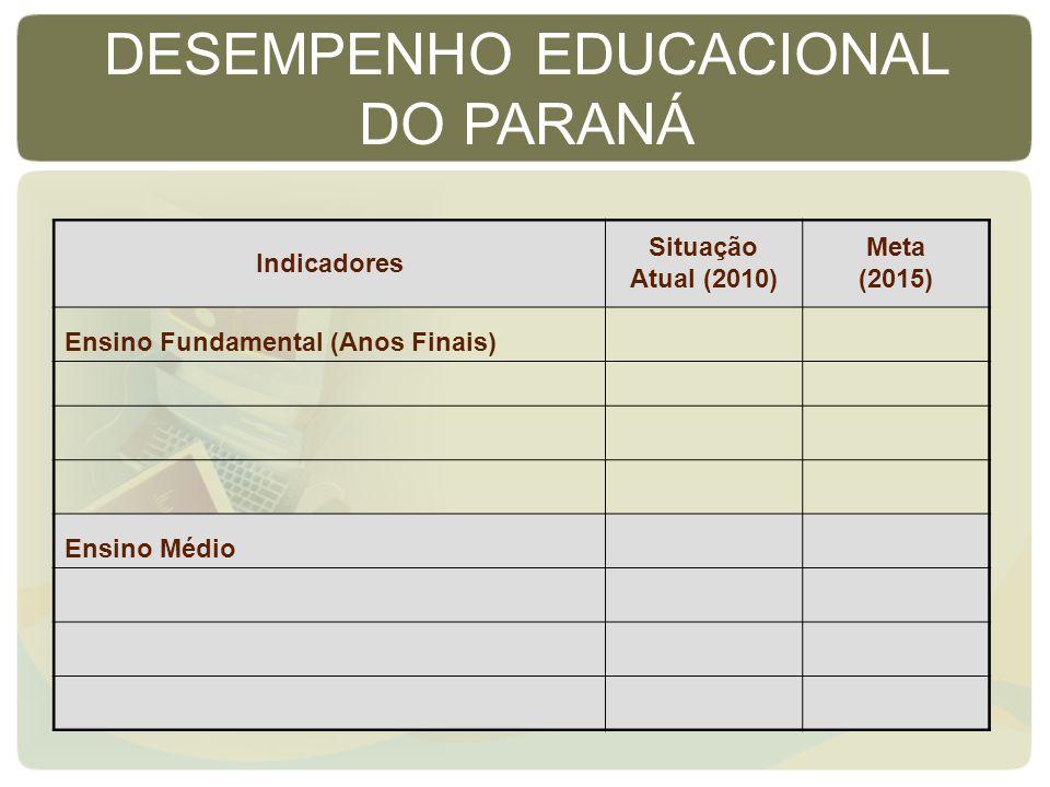 Indicadores Situação Atual (2010) Meta (2015) Ensino Fundamental (Anos Finais) Ensino Médio DESEMPENHO EDUCACIONAL DO PARANÁ