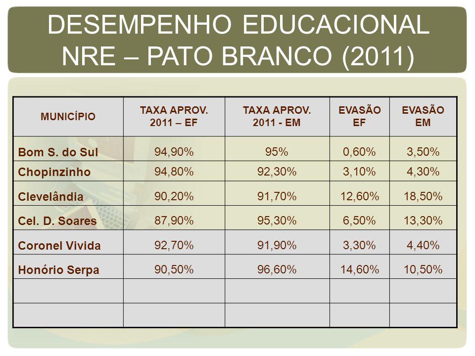 MUNICÍPIO TAXA APROV. 2011 – EF TAXA APROV. 2011 - EM EVASÃO EF EVASÃO EM Bom S. do Sul94,90%95%0,60%3,50% Chopinzinho94,80%92,30%3,10%4,30% Clevelând