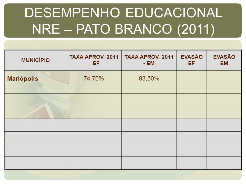MUNICÍPIO TAXA APROV. 2011 – EF TAXA APROV. 2011 - EM EVASÃO EF EVASÃO EM Mariópolis74,70%83,50% DESEMPENHO EDUCACIONAL NRE – PATO BRANCO (2011)