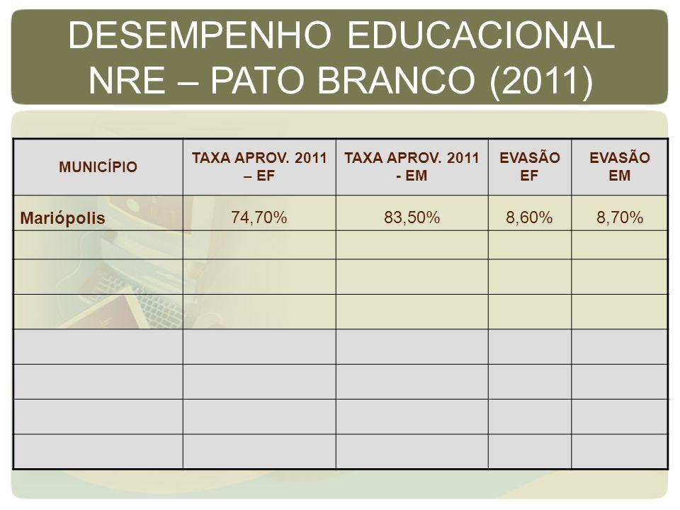 MUNICÍPIO TAXA APROV. 2011 – EF TAXA APROV. 2011 - EM EVASÃO EF EVASÃO EM Mariópolis74,70%83,50%8,60%8,70% DESEMPENHO EDUCACIONAL NRE – PATO BRANCO (2