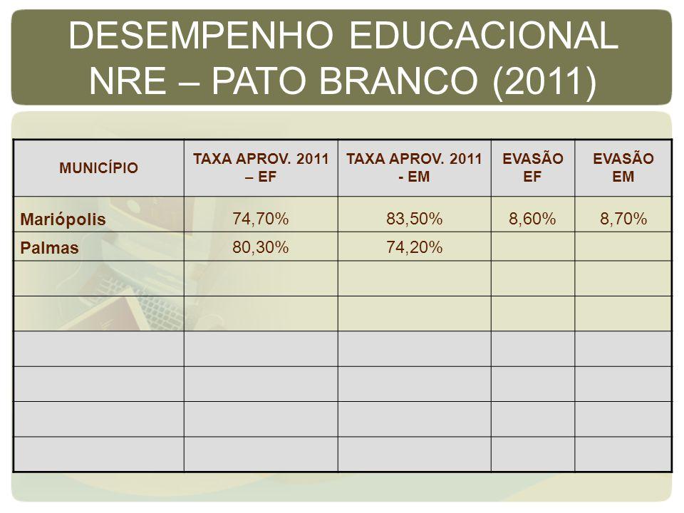 MUNICÍPIO TAXA APROV. 2011 – EF TAXA APROV. 2011 - EM EVASÃO EF EVASÃO EM Mariópolis74,70%83,50%8,60%8,70% Palmas80,30%74,20% DESEMPENHO EDUCACIONAL N
