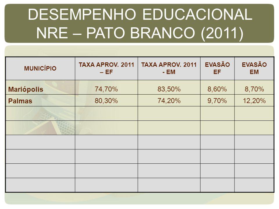 MUNICÍPIO TAXA APROV. 2011 – EF TAXA APROV. 2011 - EM EVASÃO EF EVASÃO EM Mariópolis74,70%83,50%8,60%8,70% Palmas80,30%74,20%9,70%12,20% DESEMPENHO ED