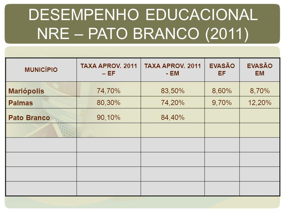 MUNICÍPIO TAXA APROV. 2011 – EF TAXA APROV. 2011 - EM EVASÃO EF EVASÃO EM Mariópolis74,70%83,50%8,60%8,70% Palmas80,30%74,20%9,70%12,20% Pato Branco90