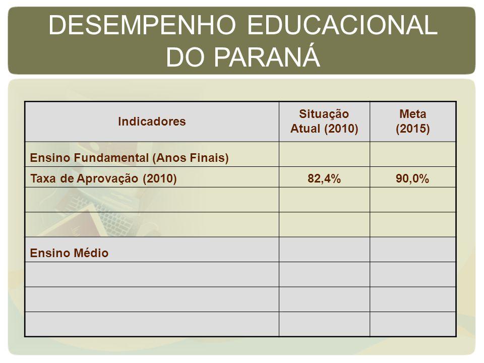 Indicadores Situação Atual (2010) Meta (2015) Ensino Fundamental (Anos Finais) Taxa de Aprovação (2010)82,4%90,0% Ensino Médio DESEMPENHO EDUCACIONAL DO PARANÁ