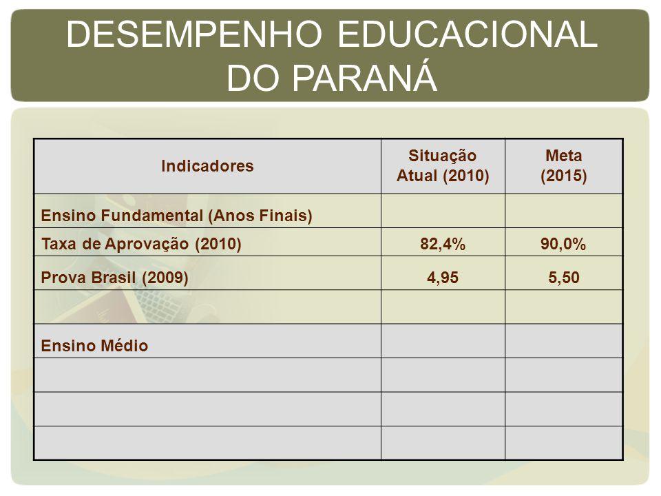 Indicadores Situação Atual (2010) Meta (2015) Ensino Fundamental (Anos Finais) Taxa de Aprovação (2010)82,4%90,0% Prova Brasil (2009)4,955,50 Ensino Médio DESEMPENHO EDUCACIONAL DO PARANÁ