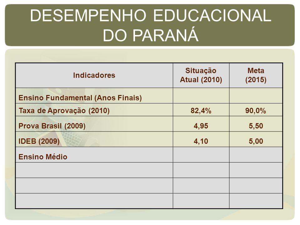 Indicadores Situação Atual (2010) Meta (2015) Ensino Fundamental (Anos Finais) Taxa de Aprovação (2010)82,4%90,0% Prova Brasil (2009)4,955,50 IDEB (2009)4,105,00 Ensino Médio DESEMPENHO EDUCACIONAL DO PARANÁ