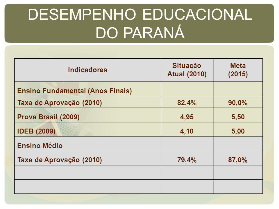 Indicadores Situação Atual (2010) Meta (2015) Ensino Fundamental (Anos Finais) Taxa de Aprovação (2010)82,4%90,0% Prova Brasil (2009)4,955,50 IDEB (2009)4,105,00 Ensino Médio Taxa de Aprovação (2010)79,4%87,0% DESEMPENHO EDUCACIONAL DO PARANÁ