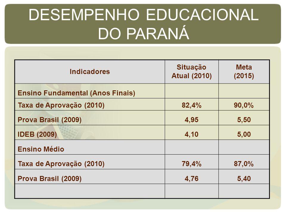 Indicadores Situação Atual (2010) Meta (2015) Ensino Fundamental (Anos Finais) Taxa de Aprovação (2010)82,4%90,0% Prova Brasil (2009)4,955,50 IDEB (2009)4,105,00 Ensino Médio Taxa de Aprovação (2010)79,4%87,0% Prova Brasil (2009)4,765,40 DESEMPENHO EDUCACIONAL DO PARANÁ