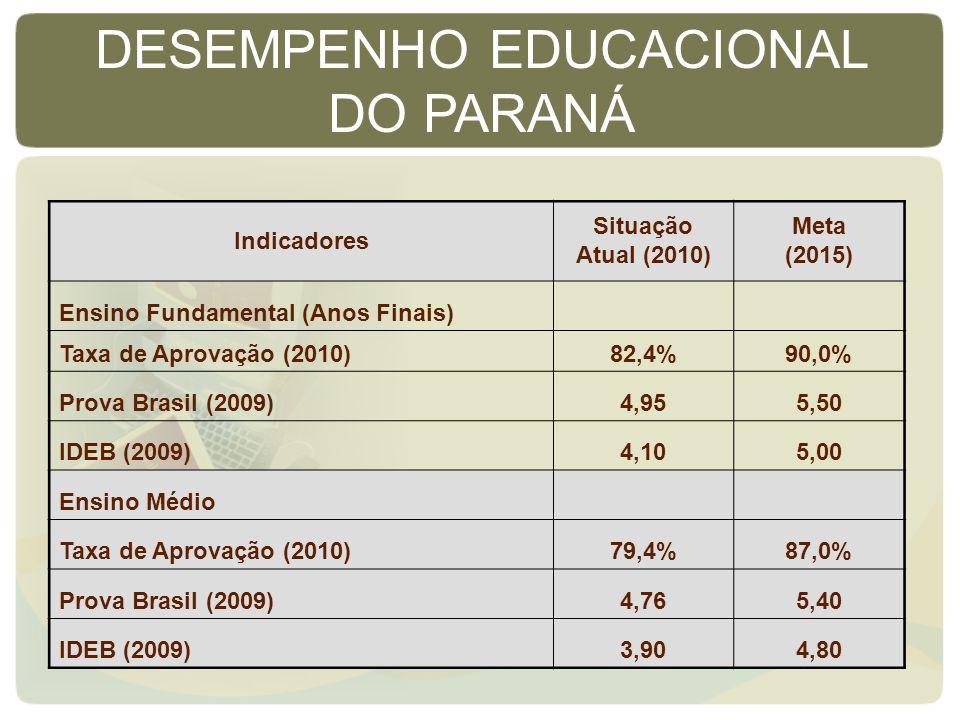 Indicadores Situação Atual (2010) Meta (2015) Ensino Fundamental (Anos Finais) Taxa de Aprovação (2010)82,4%90,0% Prova Brasil (2009)4,955,50 IDEB (2009)4,105,00 Ensino Médio Taxa de Aprovação (2010)79,4%87,0% Prova Brasil (2009)4,765,40 IDEB (2009)3,904,80 DESEMPENHO EDUCACIONAL DO PARANÁ