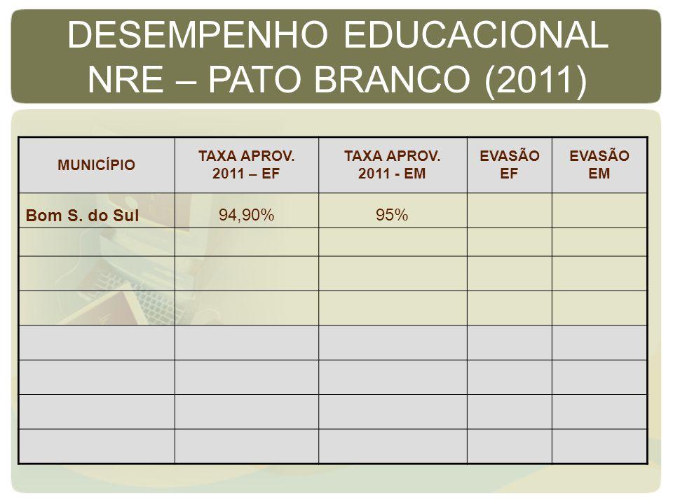 MUNICÍPIO TAXA APROV. 2011 – EF TAXA APROV. 2011 - EM EVASÃO EF EVASÃO EM Bom S. do Sul94,90%95% DESEMPENHO EDUCACIONAL NRE – PATO BRANCO (2011)