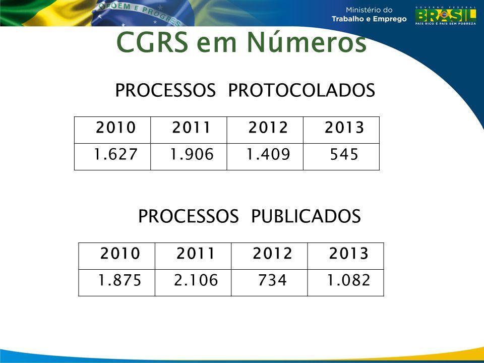 CGRS em Números PROCESSOS PROTOCOLADOS 2010201120122013 1.6271.9061.409545 PROCESSOS PUBLICADOS 2010201120122013 1.8752.1067341.082