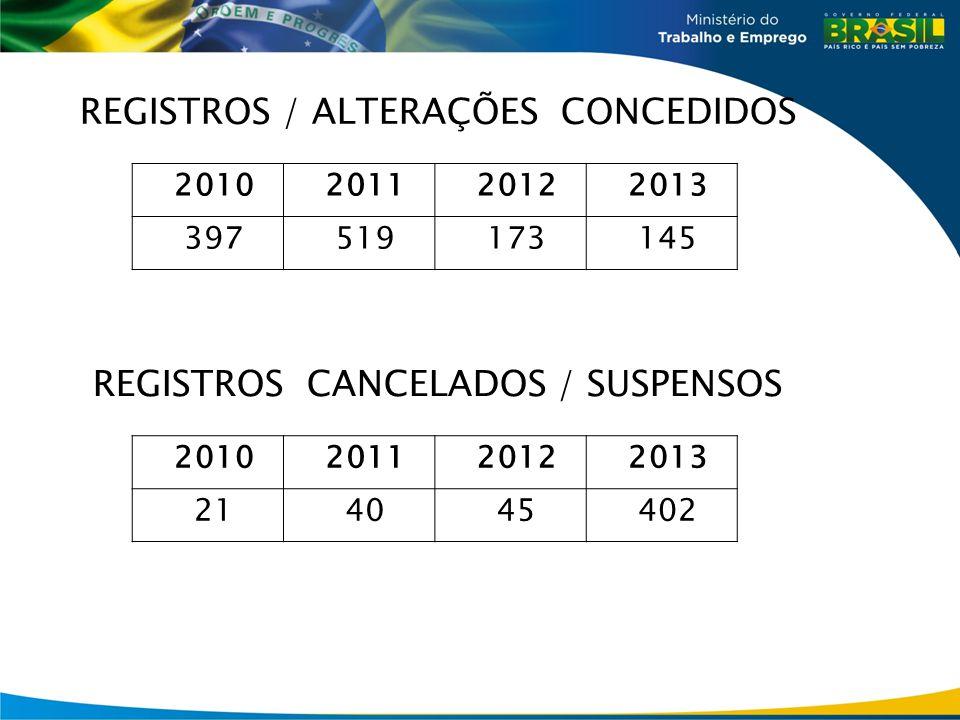 REGISTROS / ALTERAÇÕES CONCEDIDOS 2010201120122013 397519173145 REGISTROS CANCELADOS / SUSPENSOS 2010201120122013 214045402