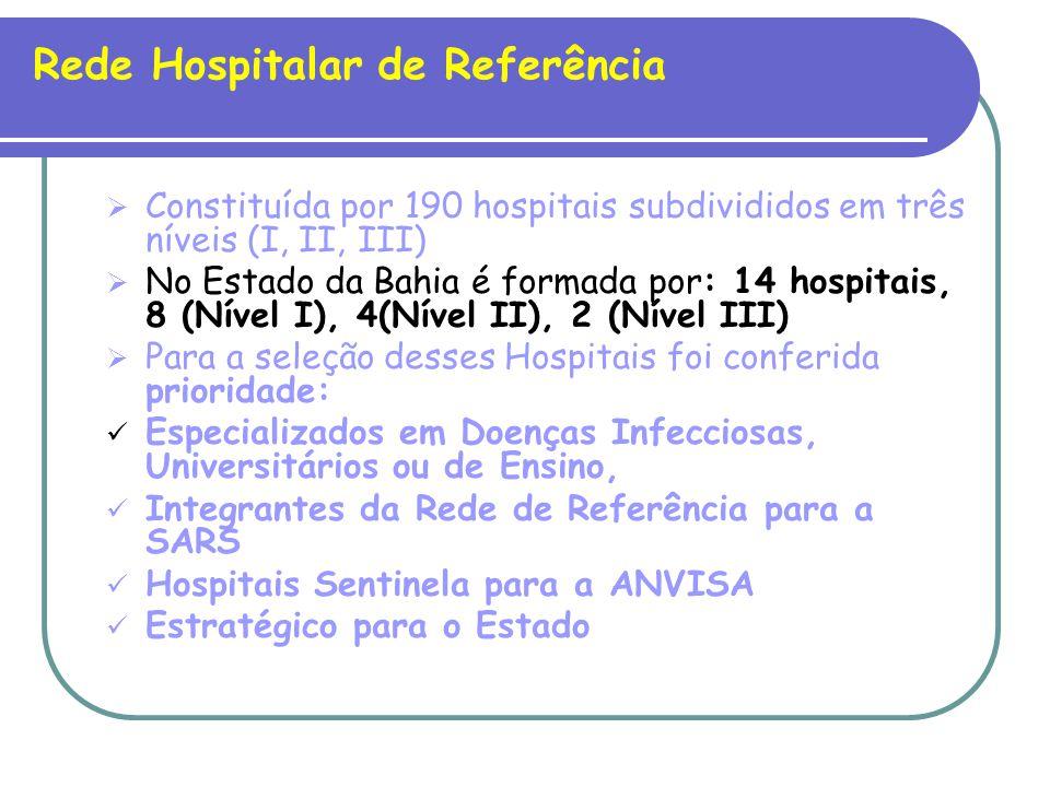 Rede Hospitalar de Referência Constituída por 190 hospitais subdivididos em três níveis (I, II, III) No Estado da Bahia é formada por: 14 hospitais, 8 (Nível I), 4(Nível II), 2 (Nível III) Para a seleção desses Hospitais foi conferida prioridade: Especializados em Doenças Infecciosas, Universitários ou de Ensino, Integrantes da Rede de Referência para a SARS Hospitais Sentinela para a ANVISA Estratégico para o Estado