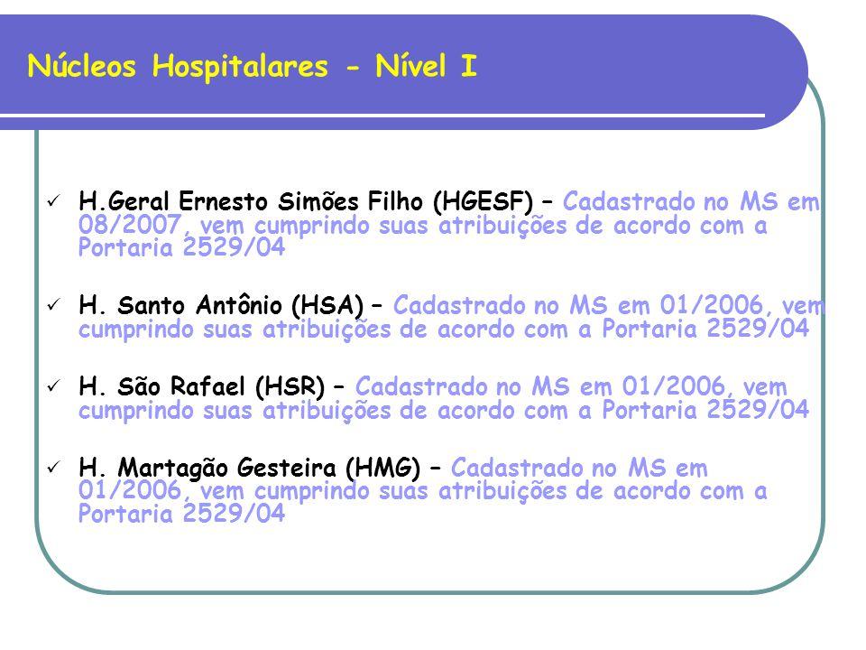 Núcleos Hospitalares - Nível I H.Geral Ernesto Simões Filho (HGESF) – Cadastrado no MS em 08/2007, vem cumprindo suas atribuições de acordo com a Portaria 2529/04 H.