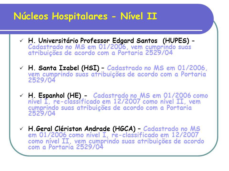 Núcleos Hospitalares - Nível III H.Especializado Otávio Mangabeira (HEOM) – Cadastrado no MS em 08/2007, vem cumprindo suas atribuições de acordo com a Portaria 2529/04 H.Couto Maia (HCM) - Cadastrado no MS em 12/2007, vem cumprindo suas atribuições de acordo com a Portaria 2529/04