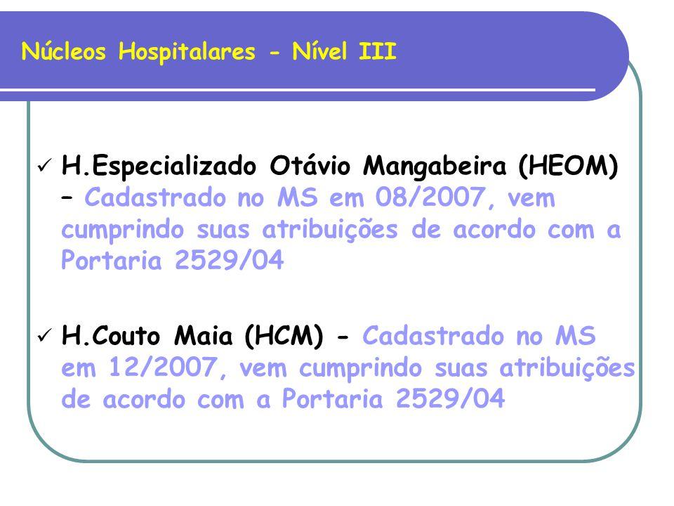 Situação Atual quanto ao recebimento do FIVEH pelos Núcleos Hospitalares de Vigilância Epidemiológica