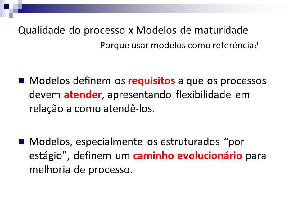 Qualidade do processo x Modelos de maturidade Porque usar modelos como referência.