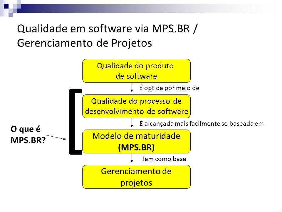 Qualidade do produto de software Qualidade do processo de desenvolvimento de software Modelo de maturidade (MPS.BR) Gerenciamento de projetos É obtida por meio de É alcançada mais facilmente se baseada em Tem como base O que é MPS.BR.