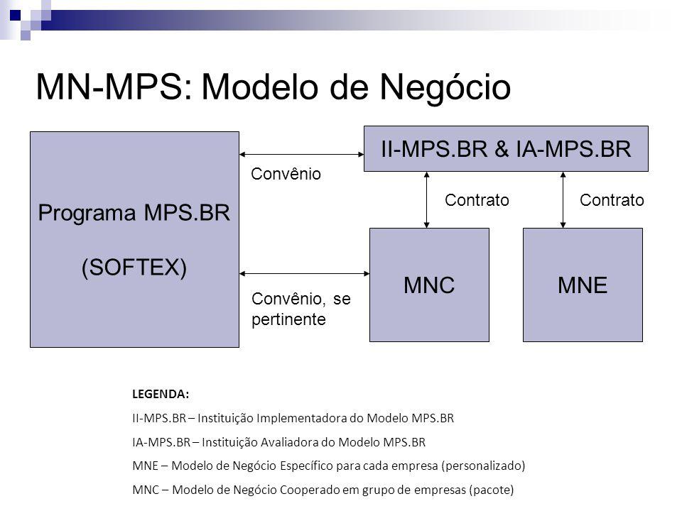 MN-MPS: Modelo de Negócio Programa MPS.BR (SOFTEX) II-MPS.BR & IA-MPS.BR MNEMNC Contrato Convênio Convênio, se pertinente LEGENDA: II-MPS.BR – Instituição Implementadora do Modelo MPS.BR IA-MPS.BR – Instituição Avaliadora do Modelo MPS.BR MNE – Modelo de Negócio Específico para cada empresa (personalizado) MNC – Modelo de Negócio Cooperado em grupo de empresas (pacote)