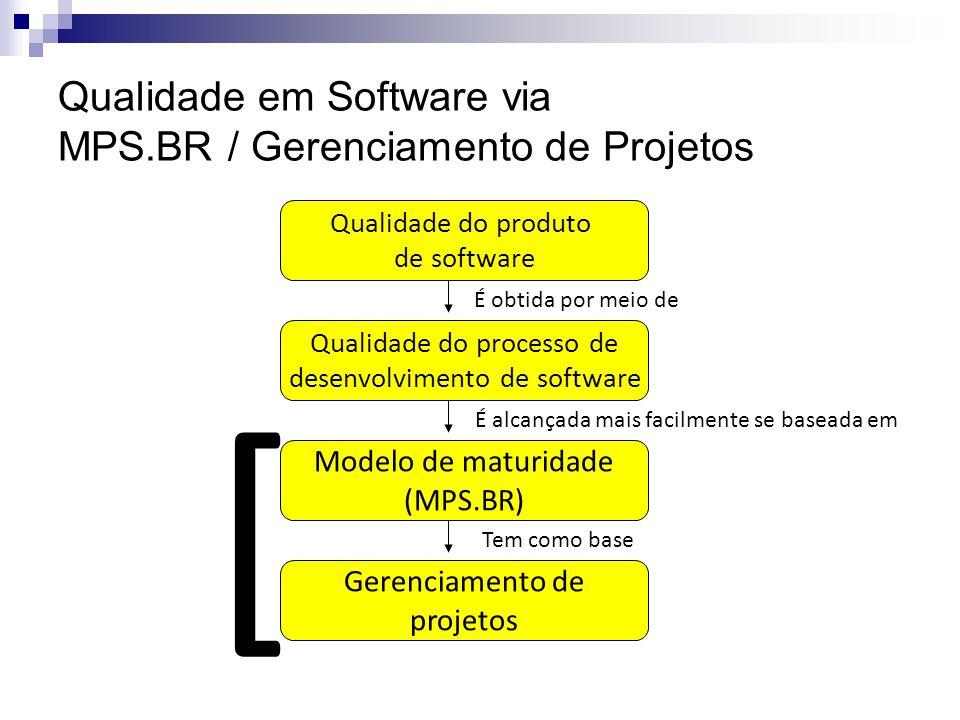 Qualidade do produto de software Qualidade do processo de desenvolvimento de software Modelo de maturidade (MPS.BR) Gerenciamento de projetos É obtida por meio de É alcançada mais facilmente se baseada em Tem como base [ Qualidade em Software via MPS.BR / Gerenciamento de Projetos