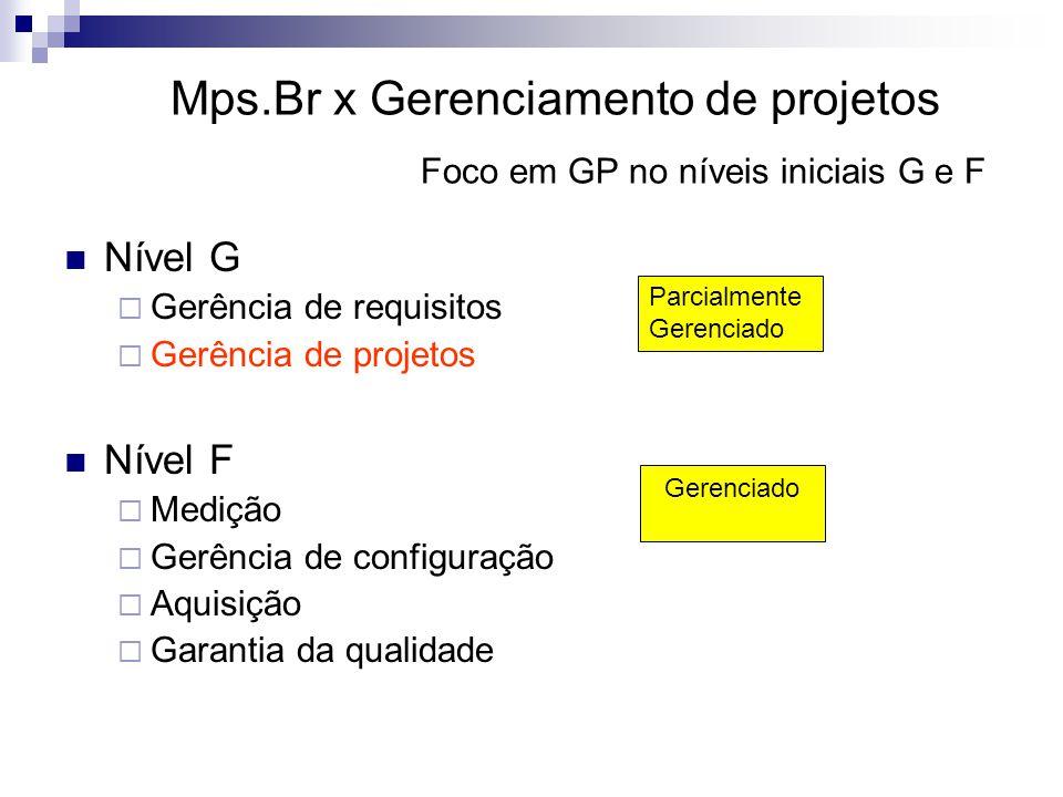 Mps.Br x Gerenciamento de projetos Foco em GP no níveis iniciais G e F Nível G Gerência de requisitos Gerência de projetos Nível F Medição Gerência de configuração Aquisição Garantia da qualidade Parcialmente Gerenciado