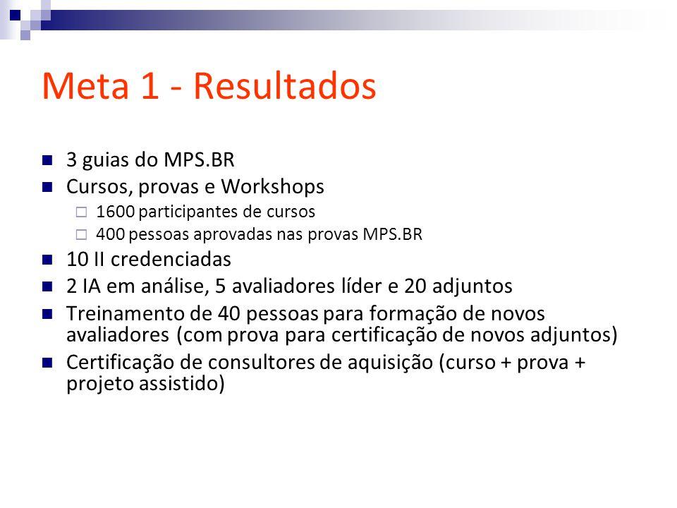 Meta 1 - Resultados 3 guias do MPS.BR Cursos, provas e Workshops 1600 participantes de cursos 400 pessoas aprovadas nas provas MPS.BR 10 II credenciadas 2 IA em análise, 5 avaliadores líder e 20 adjuntos Treinamento de 40 pessoas para formação de novos avaliadores (com prova para certificação de novos adjuntos) Certificação de consultores de aquisição (curso + prova + projeto assistido)