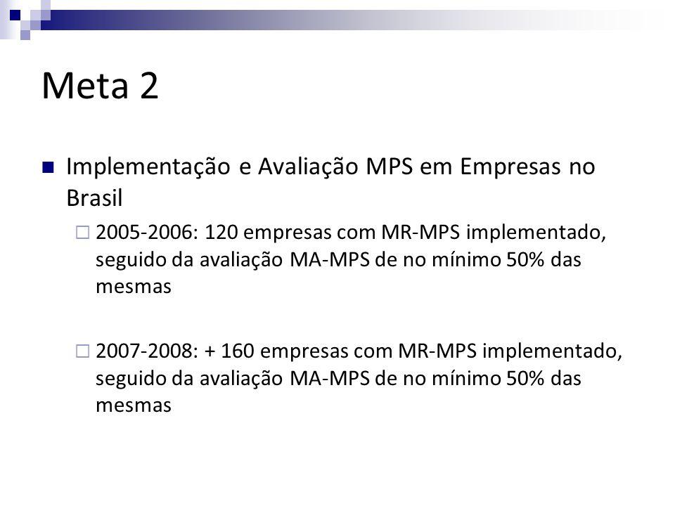 Meta 2 Implementação e Avaliação MPS em Empresas no Brasil 2005-2006: 120 empresas com MR-MPS implementado, seguido da avaliação MA-MPS de no mínimo 50% das mesmas 2007-2008: + 160 empresas com MR-MPS implementado, seguido da avaliação MA-MPS de no mínimo 50% das mesmas