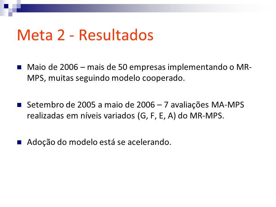 Meta 2 - Resultados Maio de 2006 – mais de 50 empresas implementando o MR- MPS, muitas seguindo modelo cooperado.