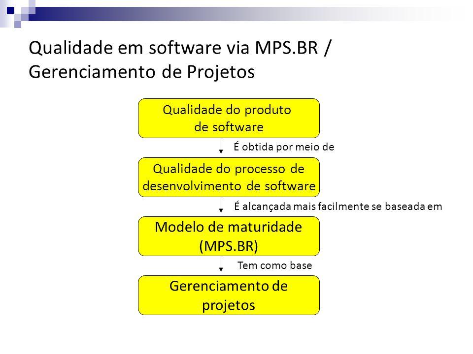 Qualidade em software via MPS.BR / Gerenciamento de Projetos Qualidade do produto de software Qualidade do processo de desenvolvimento de software Modelo de maturidade (MPS.BR) Gerenciamento de projetos É obtida por meio de É alcançada mais facilmente se baseada em Tem como base
