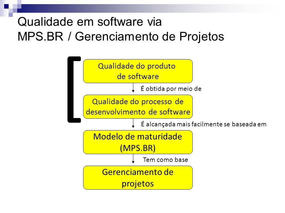 Qualidade em software via MPS.BR / Gerenciamento de Projetos Qualidade do produto de software Qualidade do processo de desenvolvimento de software Modelo de maturidade (MPS.BR) Gerenciamento de projetos É obtida por meio de É alcançada mais facilmente se baseada em Tem como base [