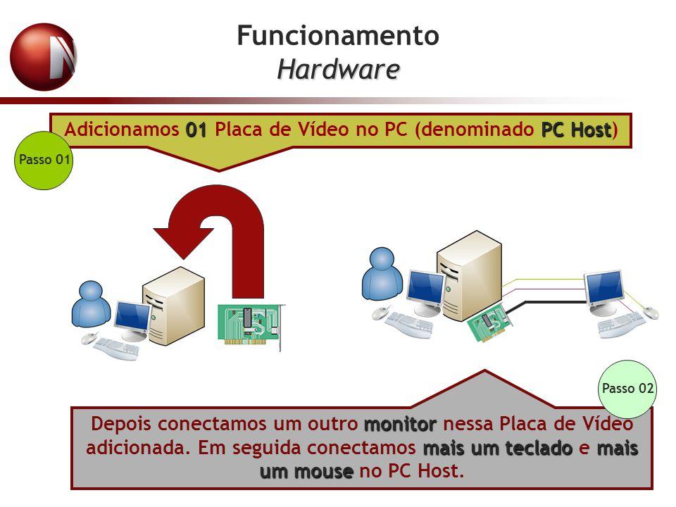 FuncionamentoHardware 01PC Host Adicionamos 01 Placa de Vídeo no PC (denominado PC Host) monitor mais um tecladomais um mouse Depois conectamos um out