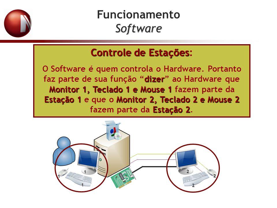 FuncionamentoSoftware Controle de Estações Controle de Estações: dizer Monitor 1, Teclado 1 e Mouse 1 Estação 1Monitor 2, Teclado 2 e Mouse 2 Estação