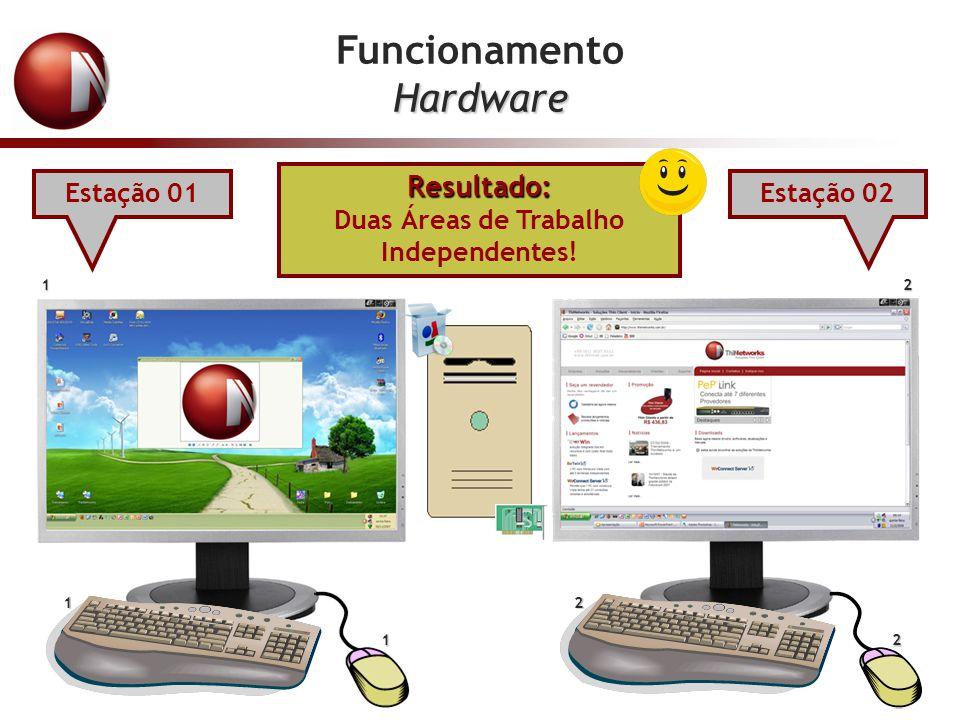 FuncionamentoHardware Resultado: Duas Áreas de Trabalho Independentes! 1 1 1 2 2 2 Estação 01Estação 02