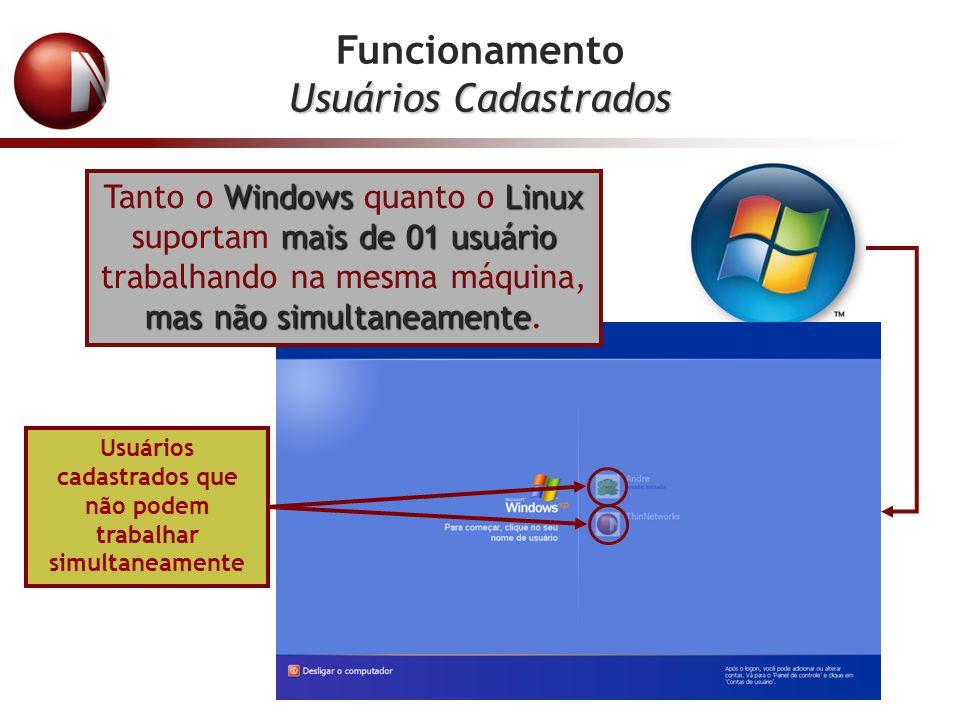 Limitações dos Modelos Soluções Windows 05 Usuários Soluções Linux 10 usuários XP/ VS NOVO 09 Usuários