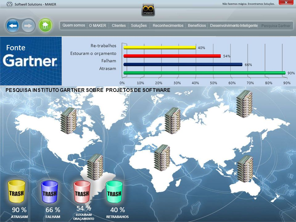 O MAKER em seus projetos de software Integração em MAKER Especificação de Requisitos Análise de RequisitosPrototipagem Modelagem Implementação Testes