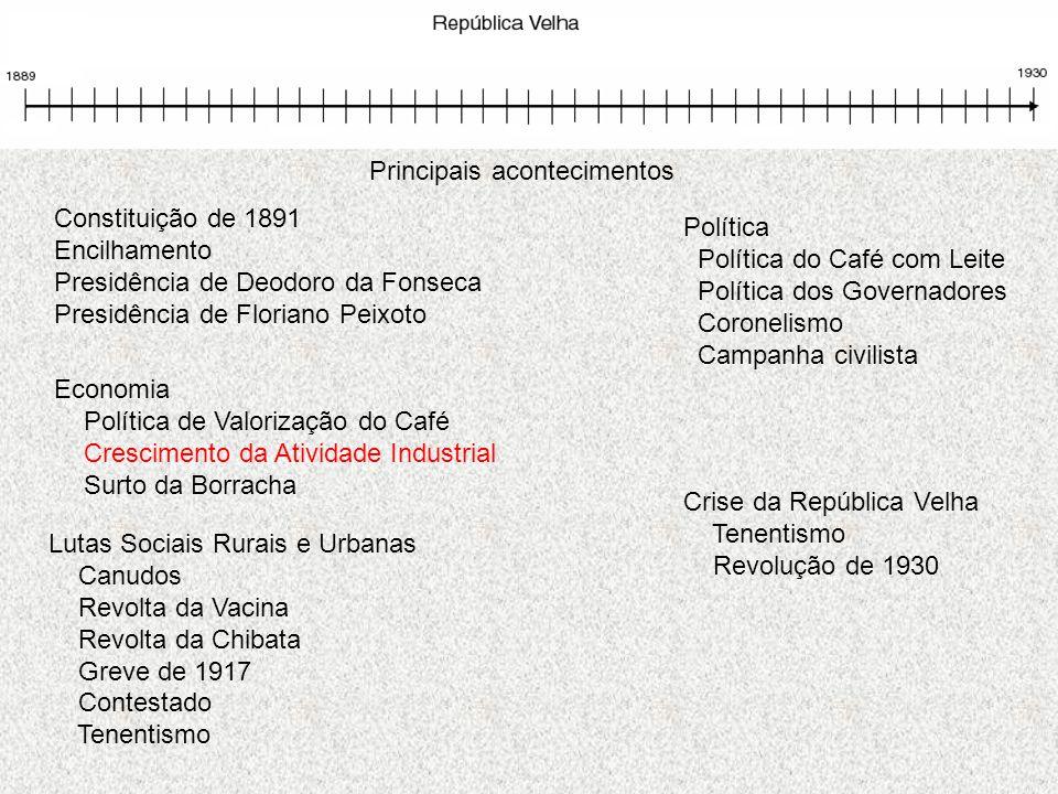 Principais acontecimentos Política Política do Café com Leite Política dos Governadores Coronelismo Campanha civilista Economia Política de Valorizaçã